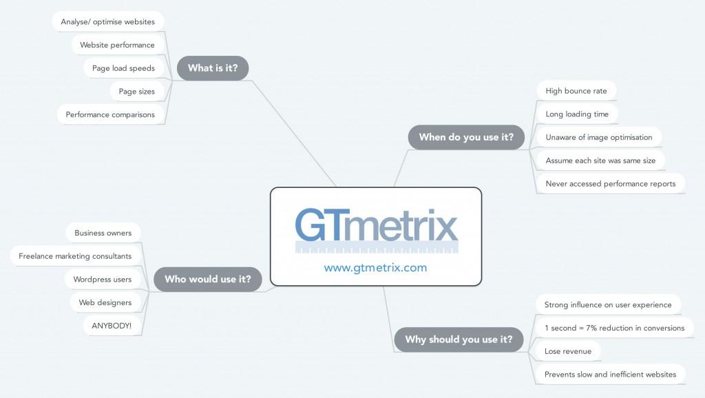 GT Metrix Mind Map