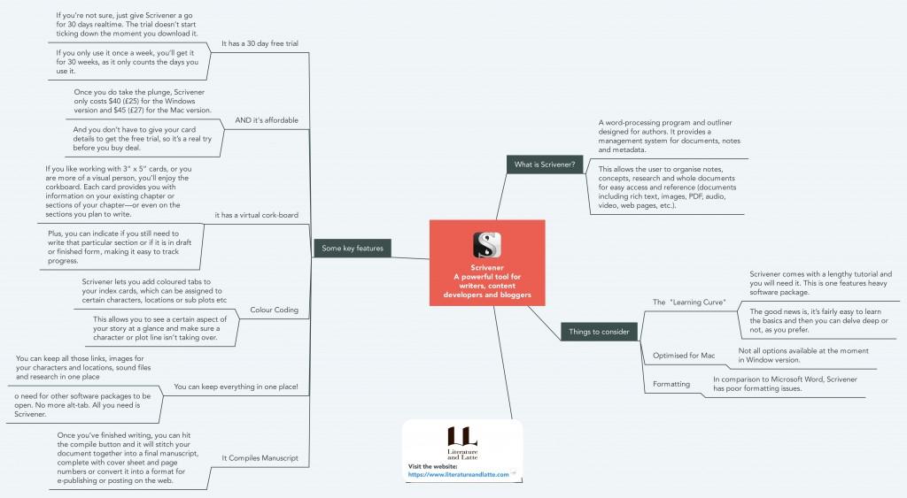Scrivener Mind Map