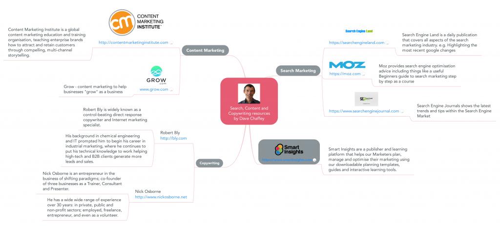 Search Content & Copywriting