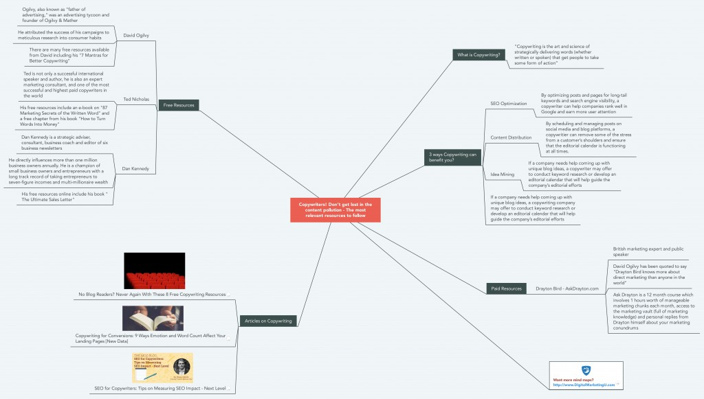 Copywriting Resources Mind Map