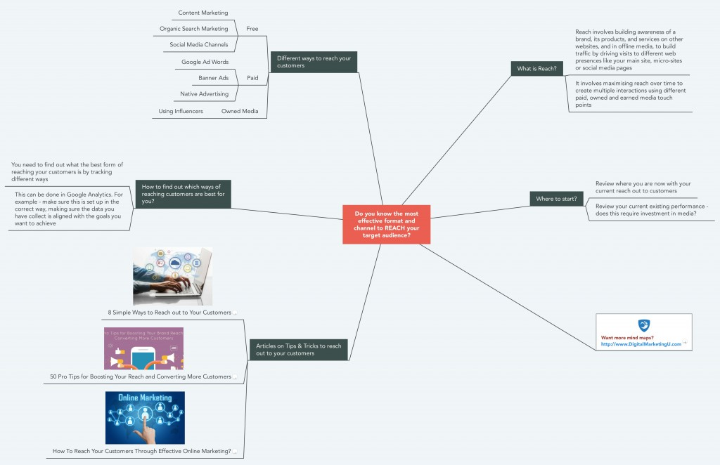 Reaching your Customers Mind Map