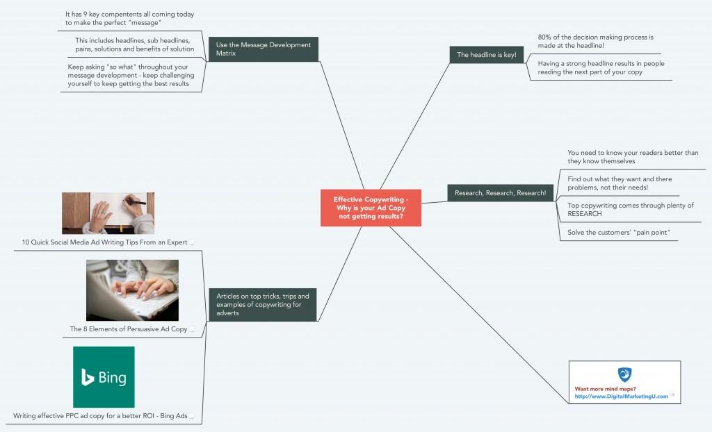 Effective Copywriting Mind Map