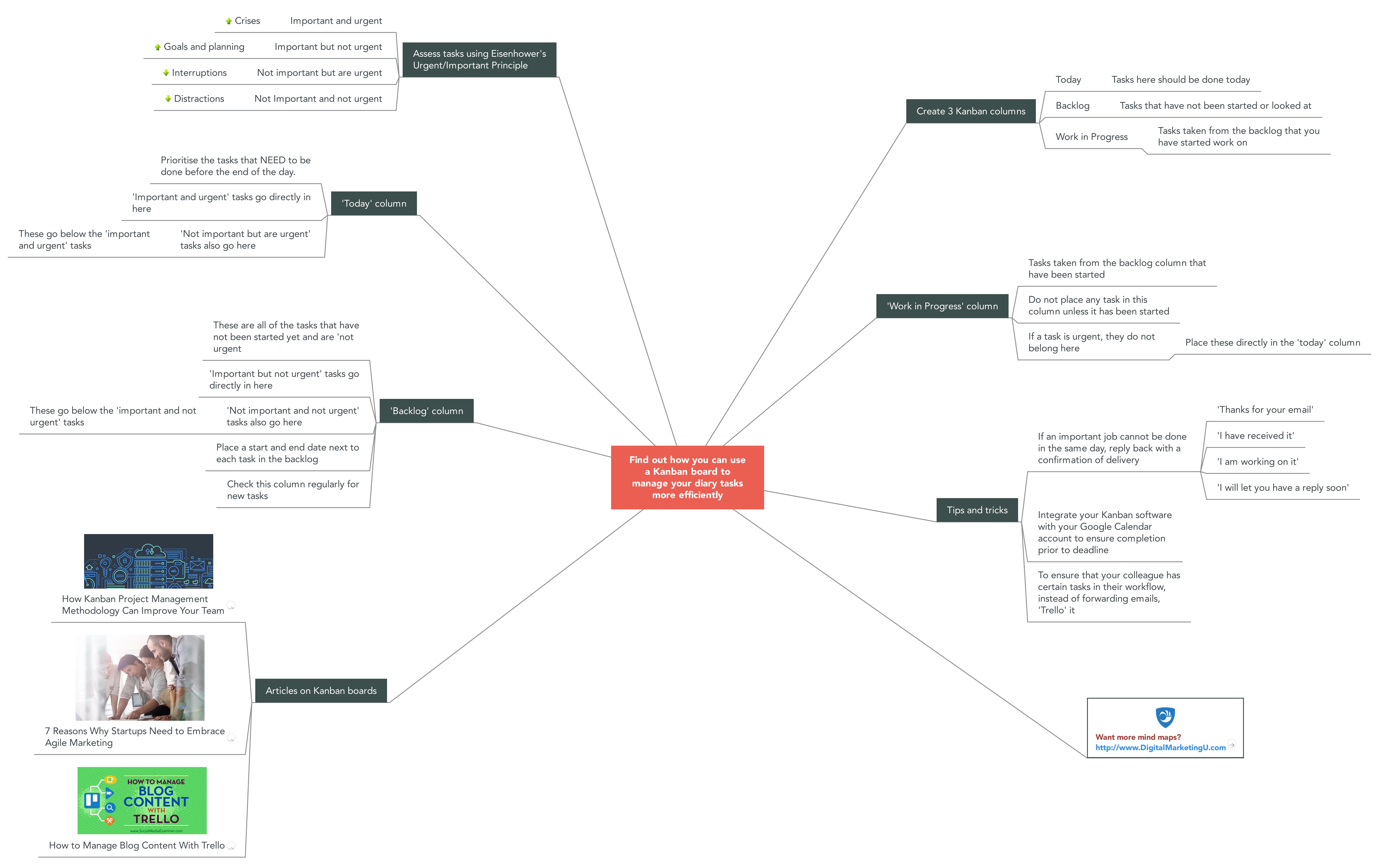 Kanban Boards Mind Map