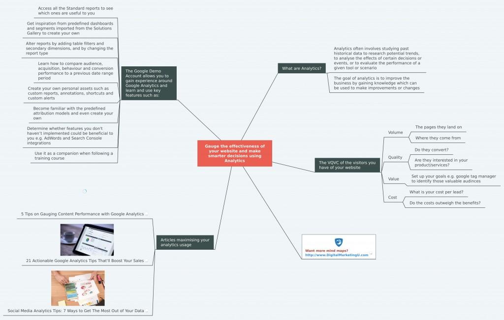 Tips on Analytics Mind Map