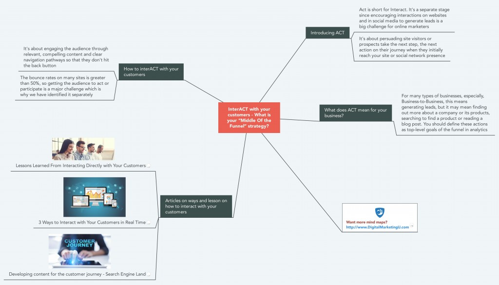 Interacting with your Customers Mind Map