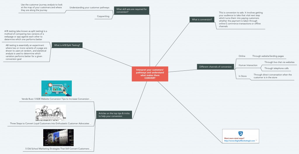 Converting your Customers Mind Map