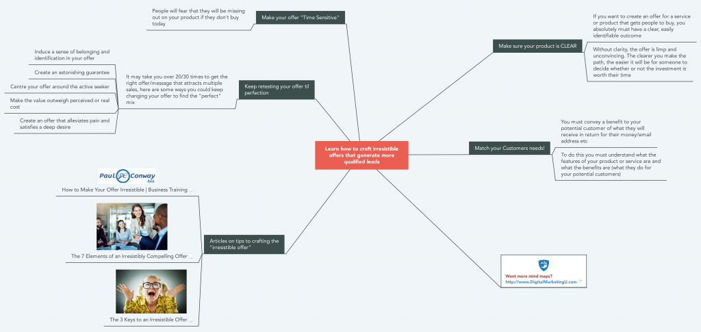 Crafting the Irresistible Offer Mind Map
