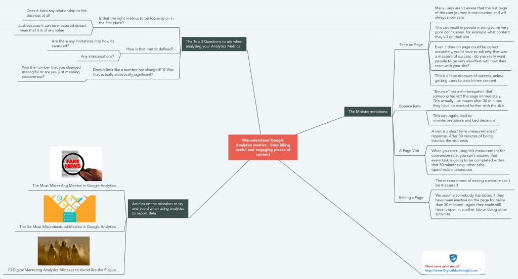 Analytics Metrics & Misinterpretations Mind Map
