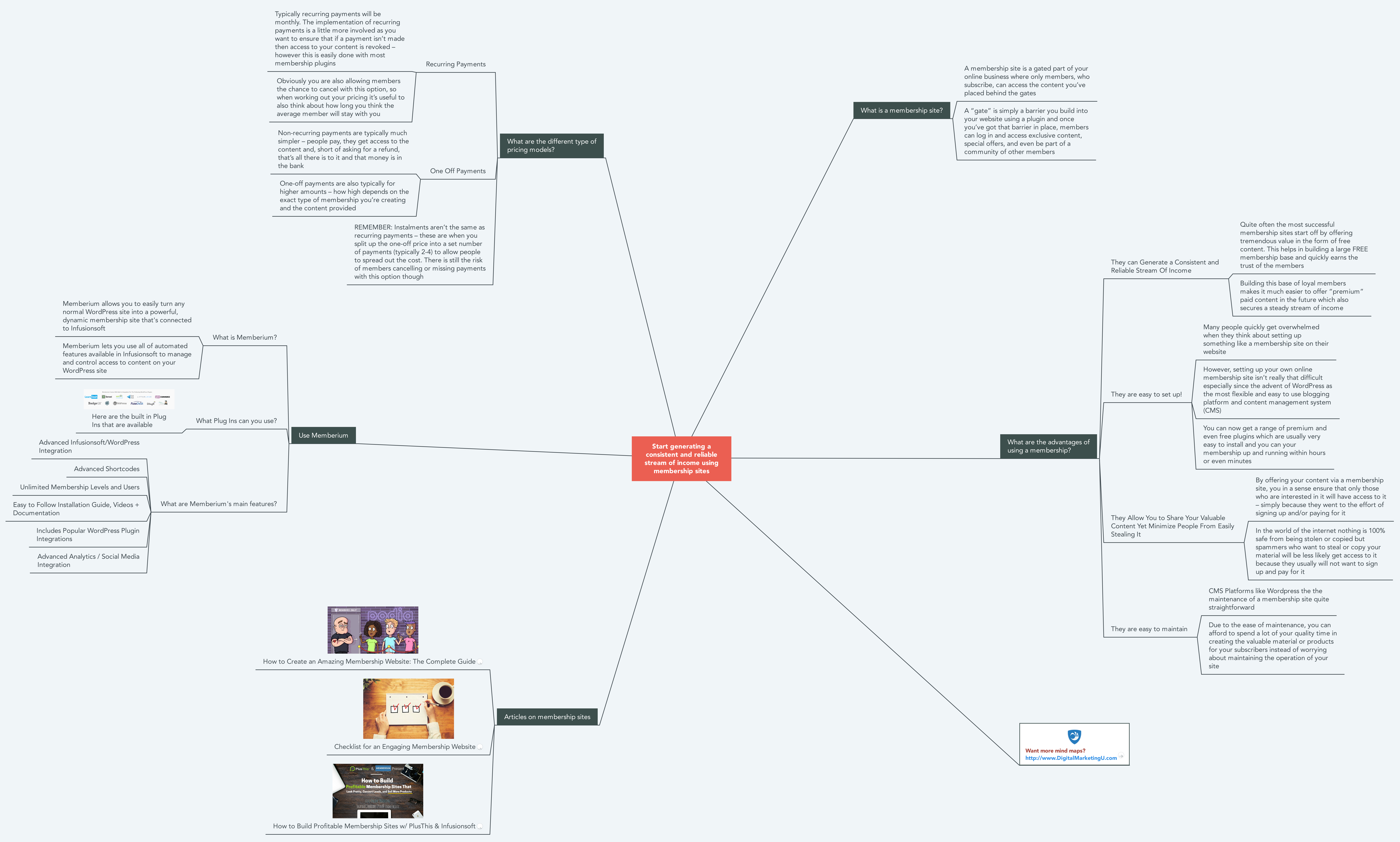 Membership Websites Mind Map