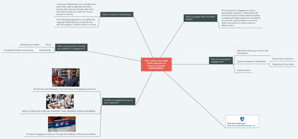 Engagement Mind Map