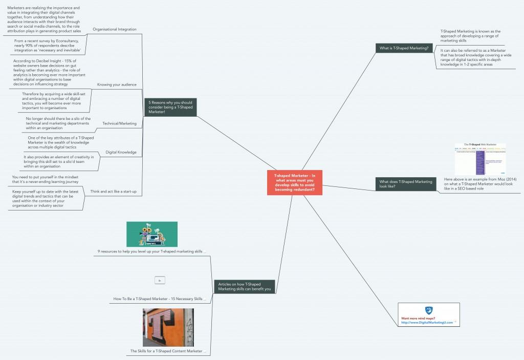 T-Shaped Marketing Mind Map
