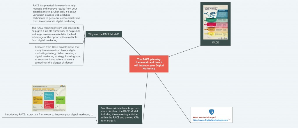 The RACE Model Mind Map