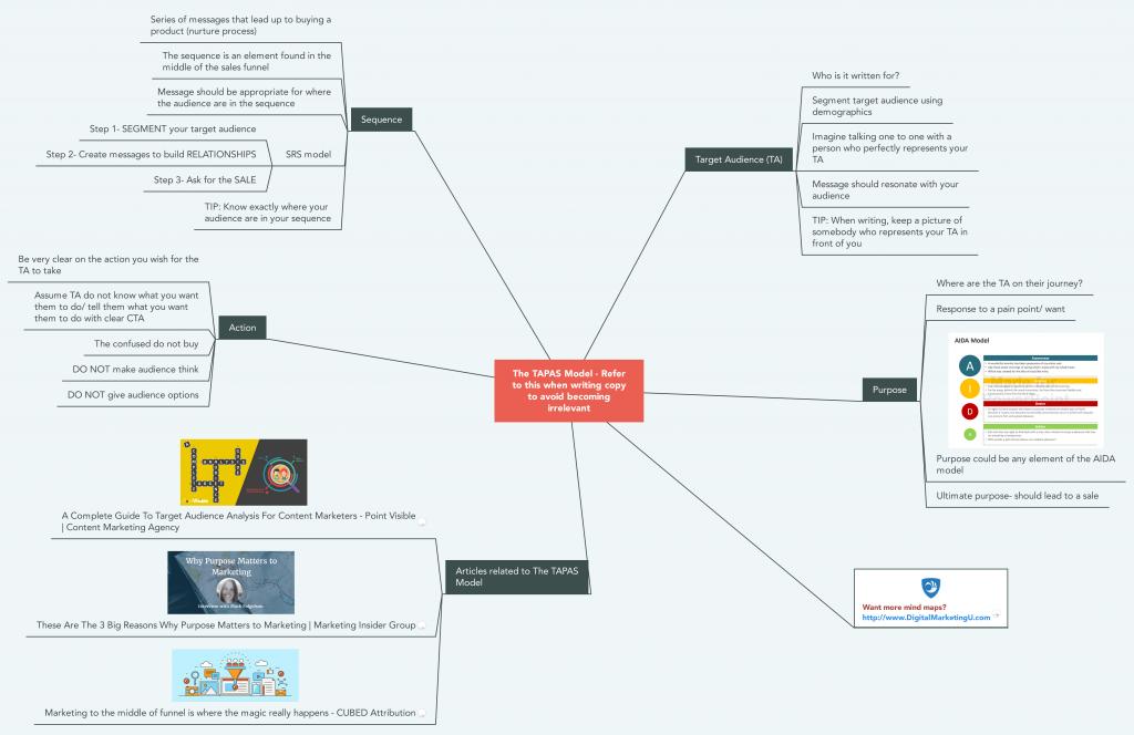 The TAPAS Model Mind Map
