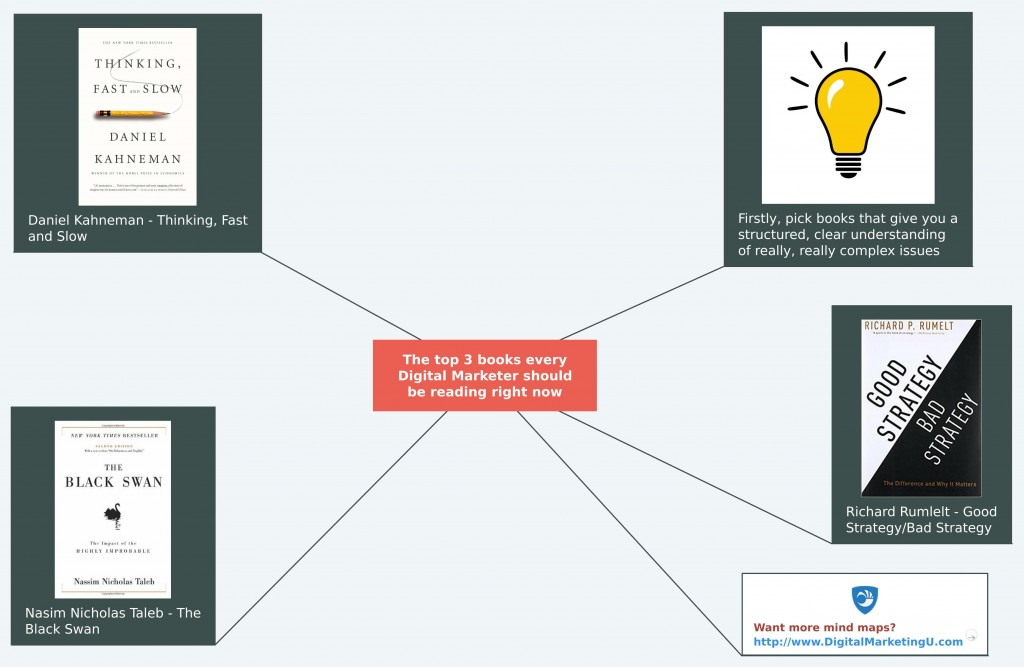The top 3 books every Digital Marketer should be reading right now Mind Map